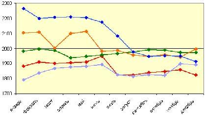 Изменение цен в течении года