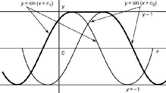 Неизвестный ... уравнения